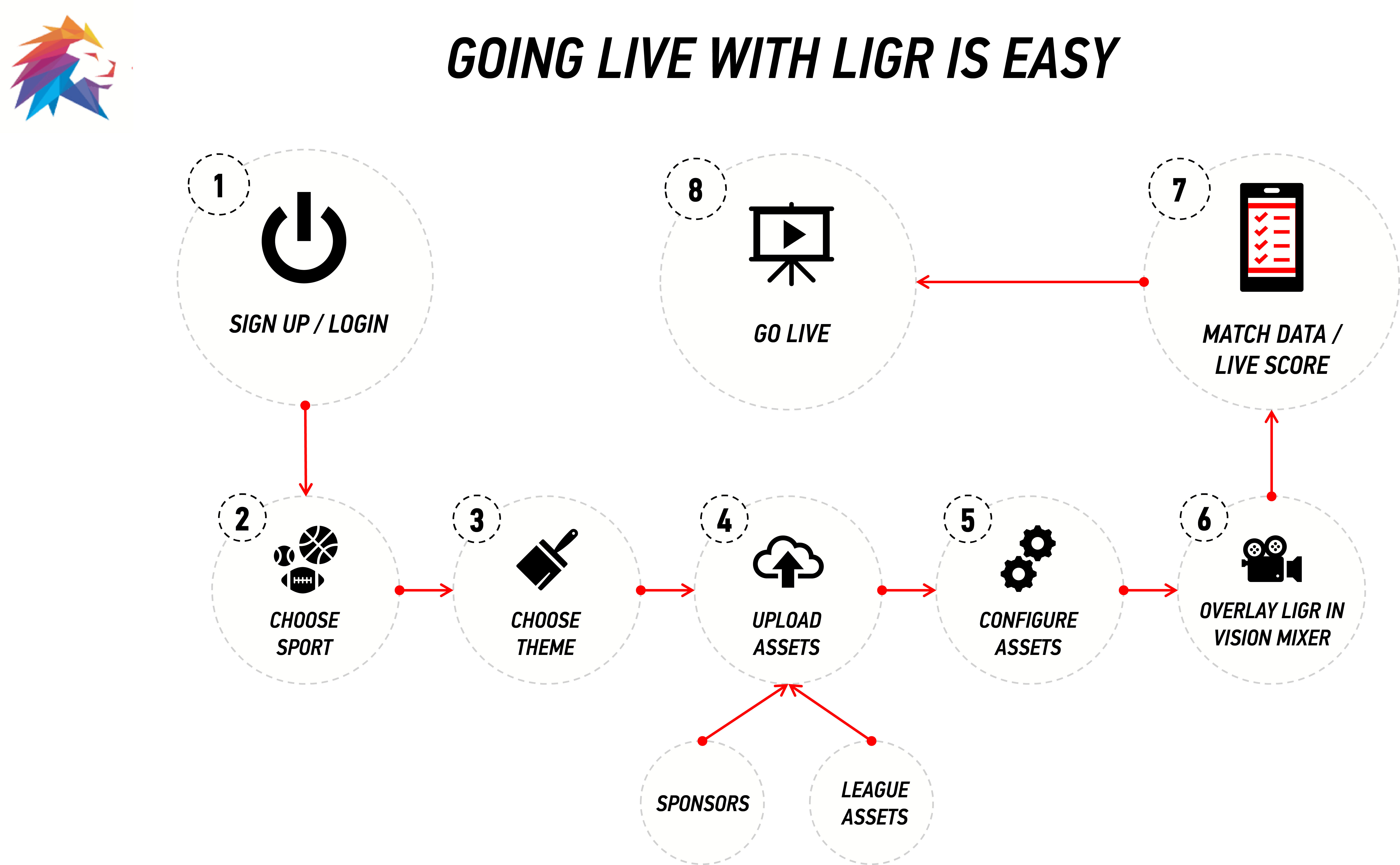 Go live with LIGR.Live in 6 Easy Steps.