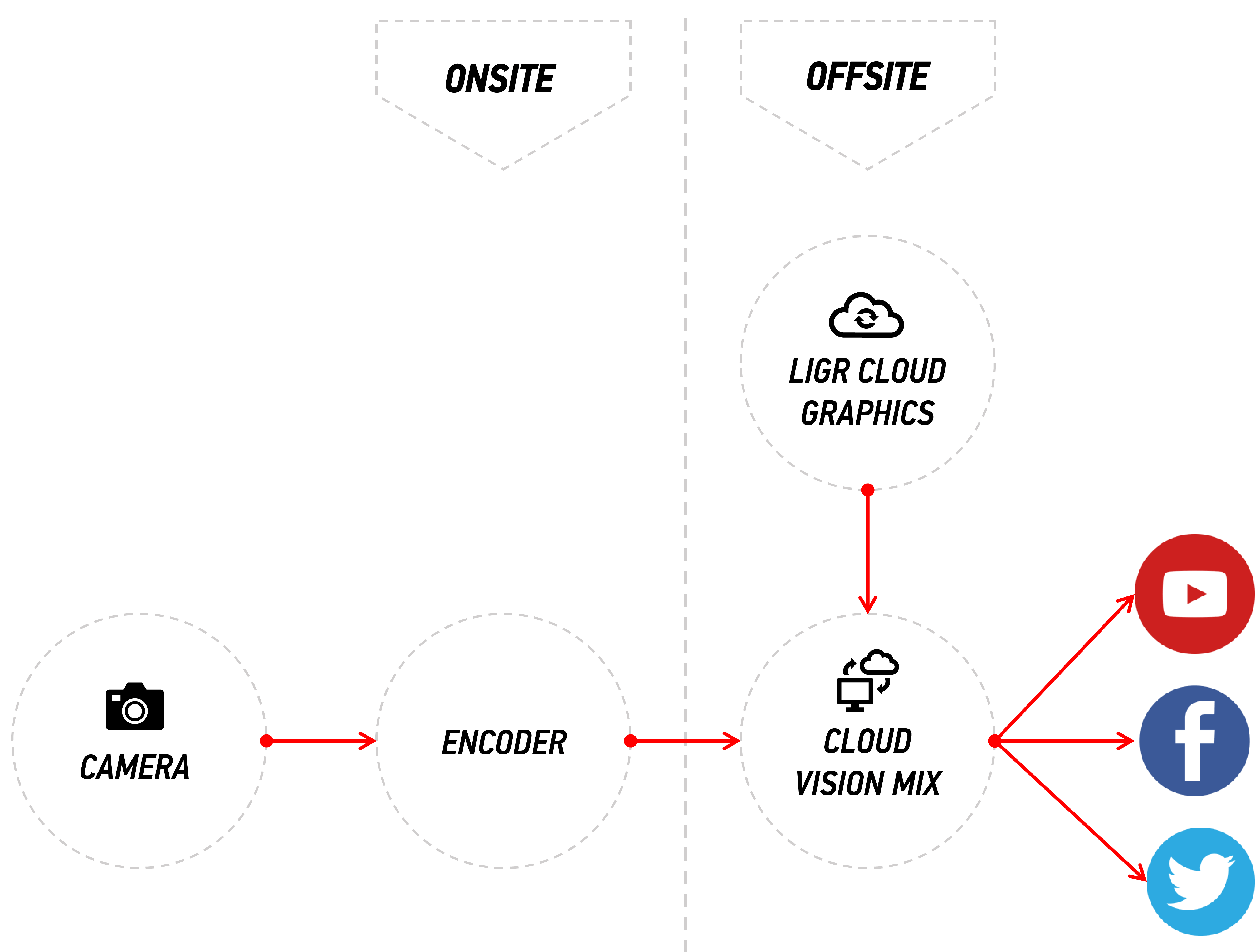 Example of a single camera workflow, using a hardware encoder.