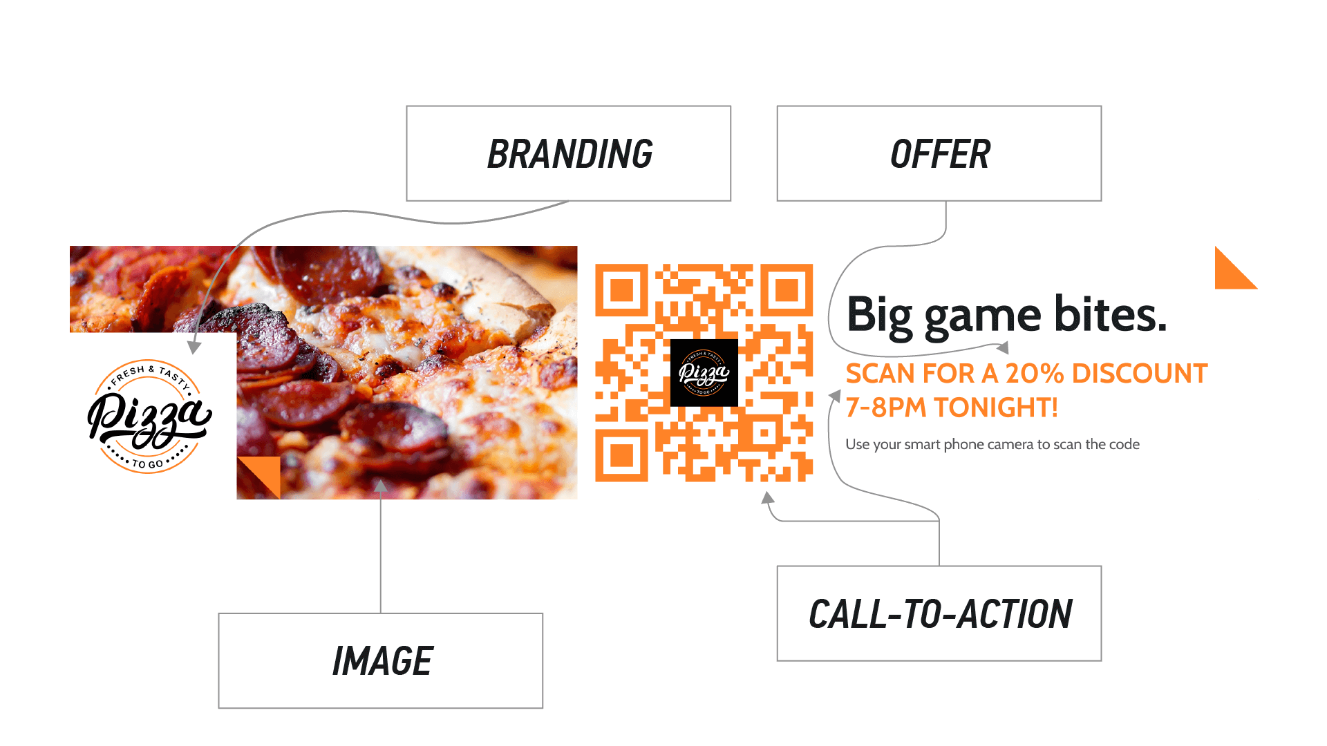 Pizza advertisement explained - the elements that make up a successful ad.
