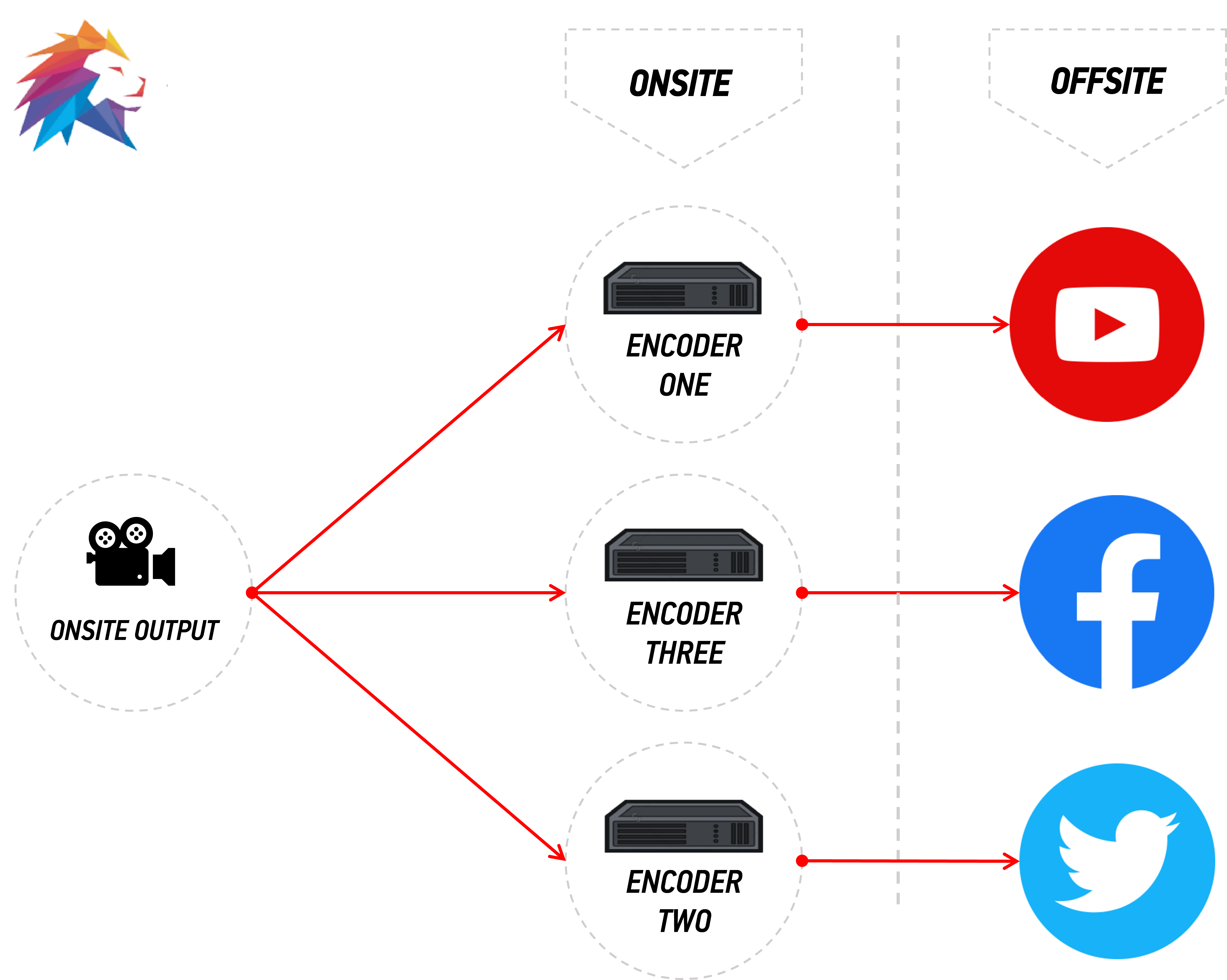 Example of a traditional streaming process to multiple platforms.